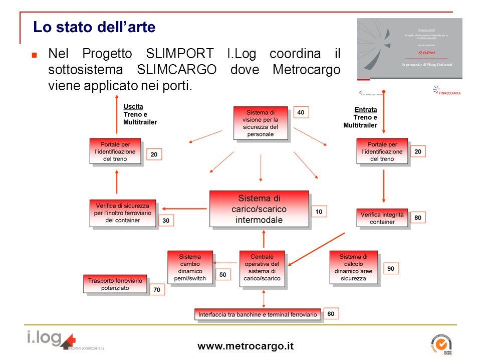 www.metrocargo.it Lo stato dellarte Nel Progetto SLIMPORT I.Log coordina il sottosistema SLIMCARGO dove Metrocargo viene applicato nei porti.