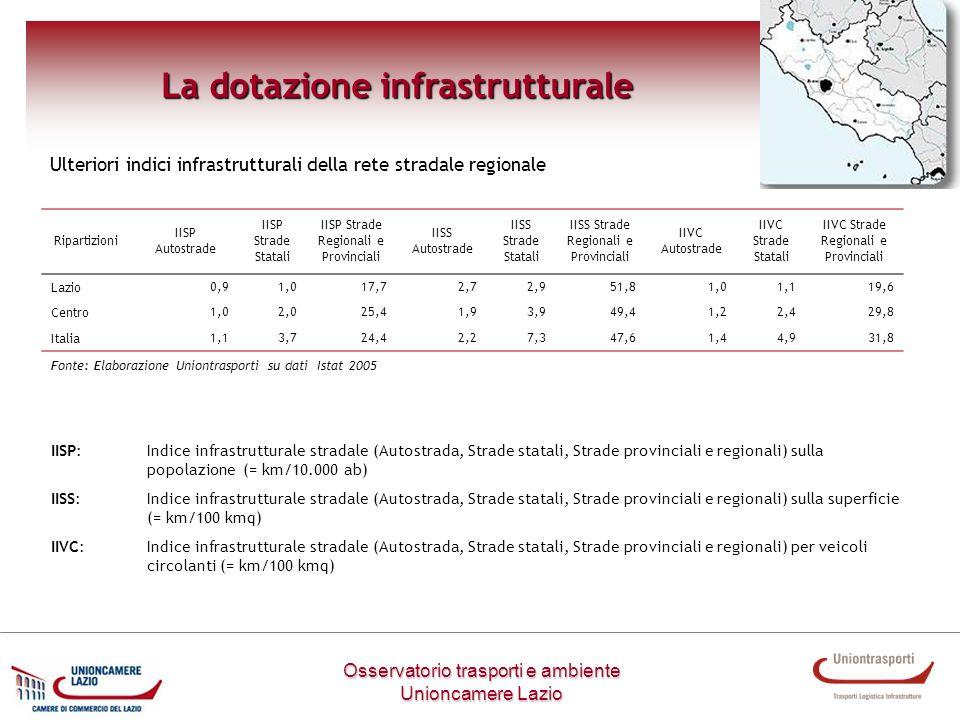 Metodologia di lavoro Ulteriori indici infrastrutturali della rete stradale regionale Osservatorio trasporti e ambiente Unioncamere Lazio La dotazione