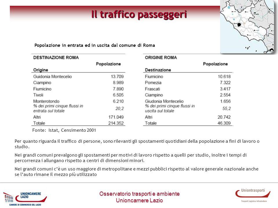 Il traffico passeggeri Osservatorio trasporti e ambiente Unioncamere Lazio Popolazione in entrata ed in uscita dal comune di Roma Fonte: Istat, Censim