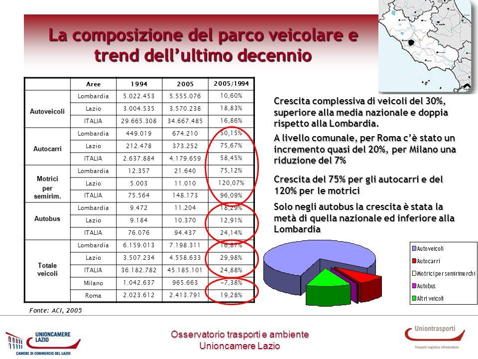 Osservatorio trasporti e ambiente Unioncamere Lazio La composizione del parco veicolare e trend dellultimo decennio Aree19942005 2005/1994Autoveicoli