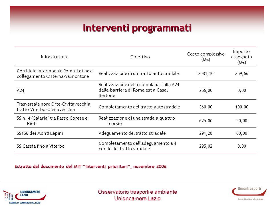 Interventi programmati Osservatorio trasporti e ambiente Unioncamere Lazio InfrastrutturaObiettivo Costo complessivo (M) Importo assegnato (M) Corrido