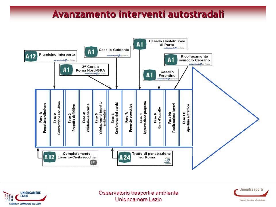 Avanzamento interventi autostradali Osservatorio trasporti e ambiente Unioncamere Lazio
