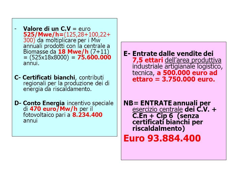 -Valore di un C.V = euro 525/Mwe/h=(125,28+100,22+ 300) da moltiplicare per i Mw annuali prodotti con la centrale a Biomasse da 18 Mwe/h (7+11) = (525x18x8000) = 75.600.000 annui.