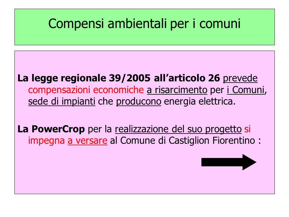 Compensi ambientali per i comuni La legge regionale 39/2005 allarticolo 26 prevede compensazioni economiche a risarcimento per i Comuni, sede di impianti che producono energia elettrica.