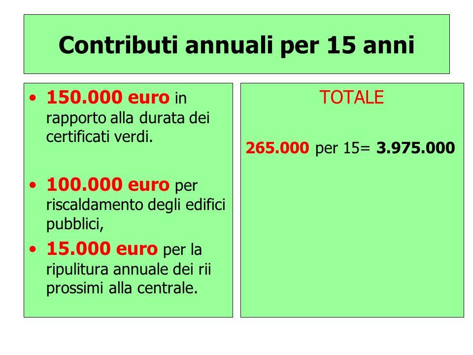 Contributi annuali per 15 anni 150.000 euro in rapporto alla durata dei certificati verdi. 100.000 euro per riscaldamento degli edifici pubblici, 15.0