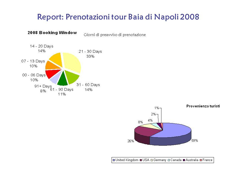 Giorni di preavviso di prenotazione Report: Prenotazioni tour Baia di Napoli 2008