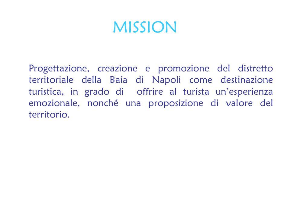 MISSION Progettazione, creazione e promozione del distretto territoriale della Baia di Napoli come destinazione turistica, in grado di offrire al turi