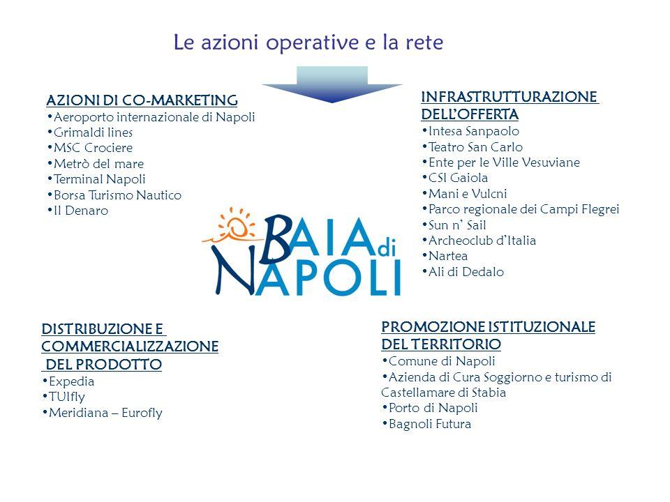 AZIONI DI CO-MARKETING Aeroporto internazionale di Napoli Grimaldi lines MSC Crociere Metrò del mare Terminal Napoli Borsa Turismo Nautico Il Denaro I