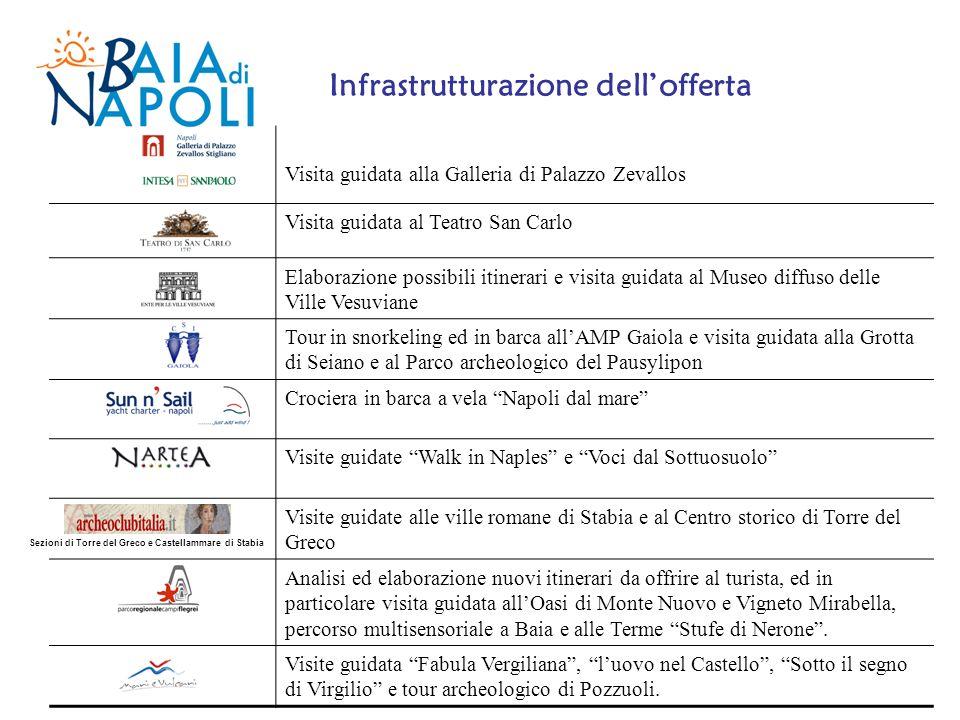 Visita guidata alla Galleria di Palazzo Zevallos Visita guidata al Teatro San Carlo Elaborazione possibili itinerari e visita guidata al Museo diffuso