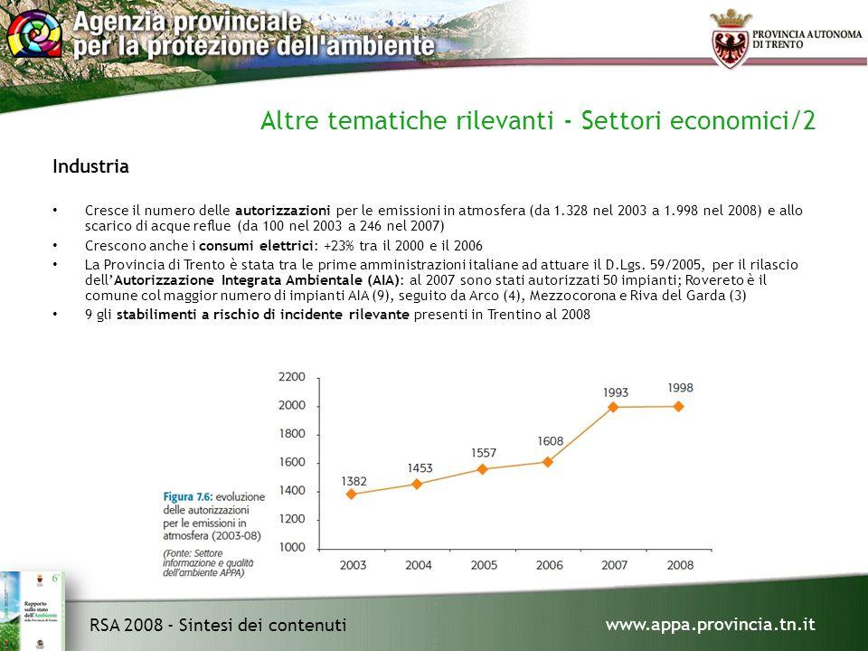 www.appa.provincia.tn.it RSA 2008 - Sintesi dei contenuti Altre tematiche rilevanti - Settori economici/2 Industria Cresce il numero delle autorizzazioni per le emissioni in atmosfera (da 1.328 nel 2003 a 1.998 nel 2008) e allo scarico di acque reflue (da 100 nel 2003 a 246 nel 2007) Crescono anche i consumi elettrici: +23% tra il 2000 e il 2006 La Provincia di Trento è stata tra le prime amministrazioni italiane ad attuare il D.Lgs.