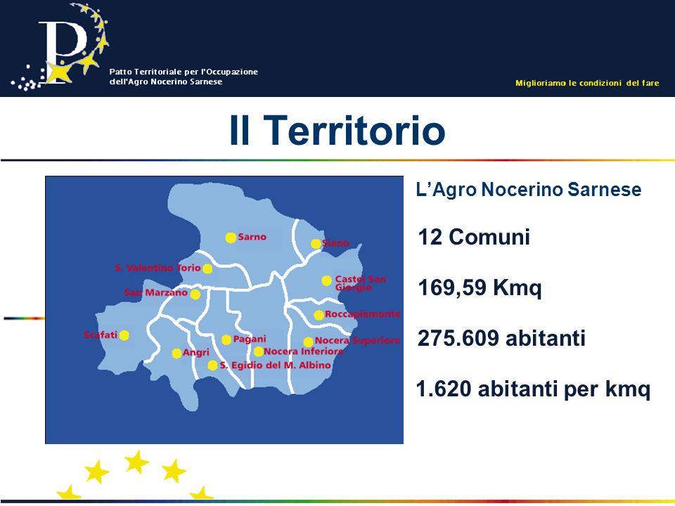 Il Territorio 12 Comuni 275.609 abitanti 169,59 Kmq 1.620 abitanti per kmq LAgro Nocerino Sarnese