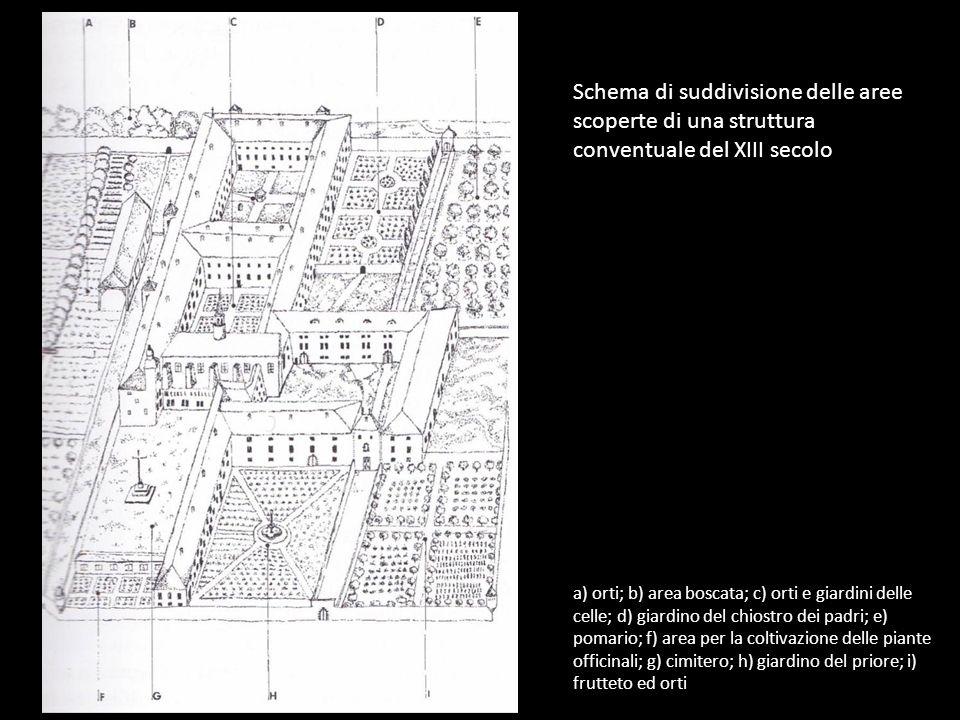 a) orti; b) area boscata; c) orti e giardini delle celle; d) giardino del chiostro dei padri; e) pomario; f) area per la coltivazione delle piante off