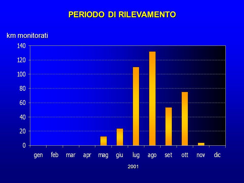 km monitorati PERIODO DI RILEVAMENTO 2001