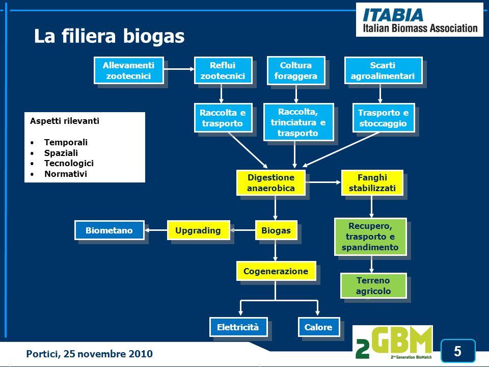 5 Tortona, 3 marzo 2010 La filiera biogas Portici, 25 novembre 2010 Reflui zootecnici Raccolta e trasporto Raccolta e trasporto Digestione anaerobica