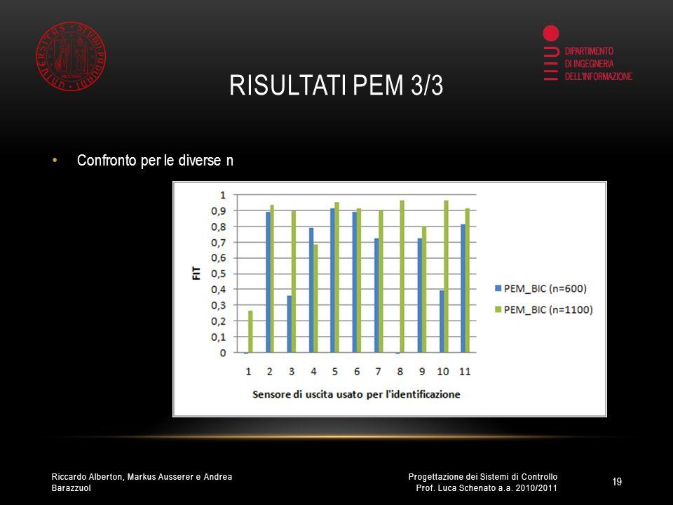 RISULTATI PEM 3/3 Confronto per le diverse n 19 Progettazione dei Sistemi di Controllo Prof.