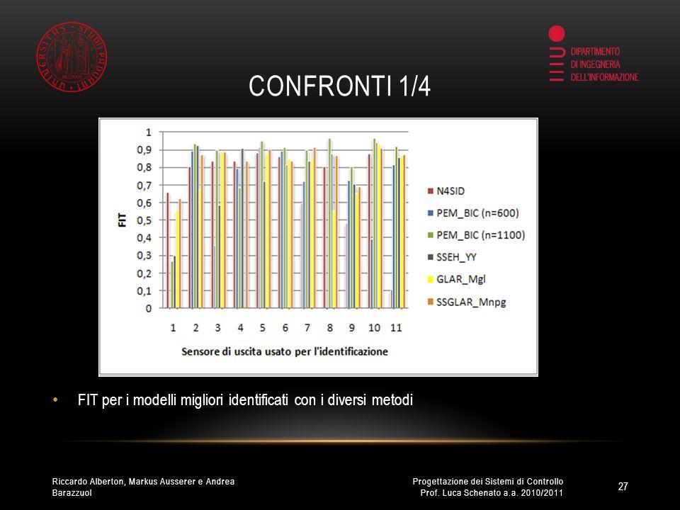 CONFRONTI 2/4 Sparsità ottenuta con i metodi a gruppi 28 Progettazione dei Sistemi di Controllo Prof.