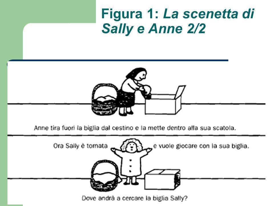 Figura 1: La scenetta di Sally e Anne 2/2
