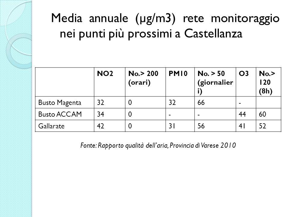 Media annuale (µg/m3) rete monitoraggio nei punti più prossimi a Castellanza NO2No.> 200 (orari) PM10No.