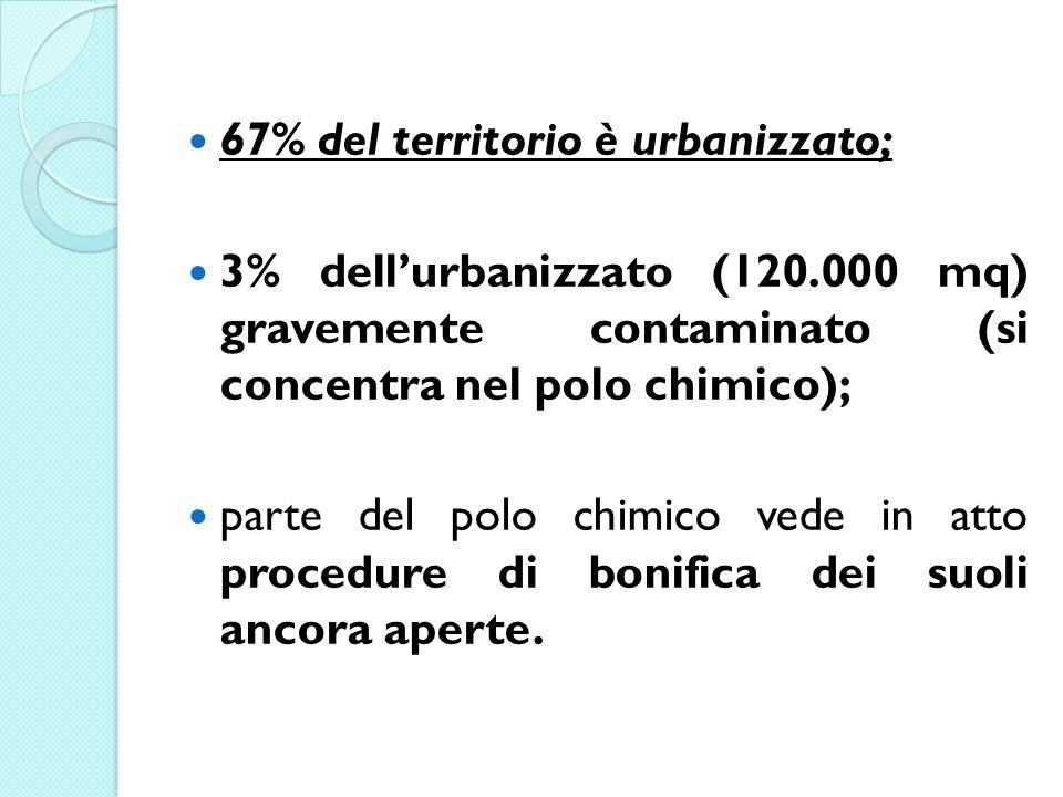 67% del territorio è urbanizzato; 3% dellurbanizzato (120.000 mq) gravemente contaminato (si concentra nel polo chimico); parte del polo chimico vede in atto procedure di bonifica dei suoli ancora aperte.