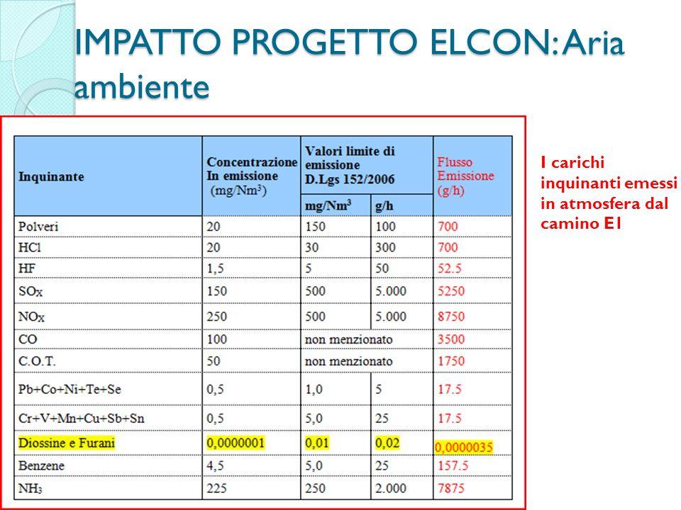 IMPATTO PROGETTO ELCON: Aria ambiente I carichi inquinanti emessi in atmosfera dal camino E1