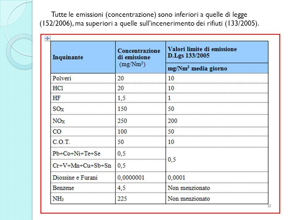 Tutte le emissioni (concentrazione) sono inferiori a quelle di legge (152/2006), ma superiori a quelle sullincenerimento dei rifiuti (133/2005).