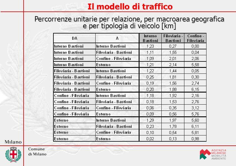 Efficacia dellintervento - Anno 2005 Blocco veicoli pre-Euro Efficacia di riduzione delle emissioni di PM 10 da traffico - Anno 2005 (sc.