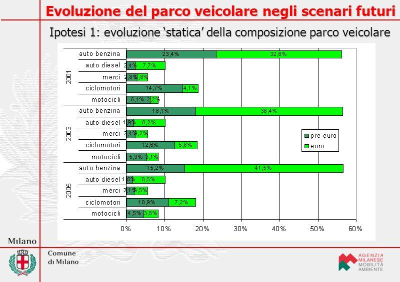 Evoluzione del parco veicolare negli scenari futuri Ipotesi 2: evoluzione dinamica della composizione parco veicolare