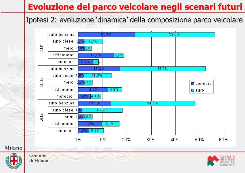 Consistenza del parco veicolare Andamento in Regione Lombardia nel periodo 1991-2002 Fonte: Annuario statistico ACI 2003