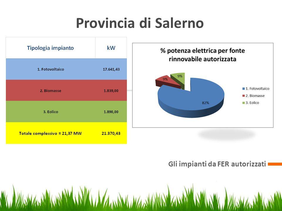 Provincia di Salerno Gli impianti da FER autorizzati 1 Creare la presentazione 3 Eseguire la presentazione