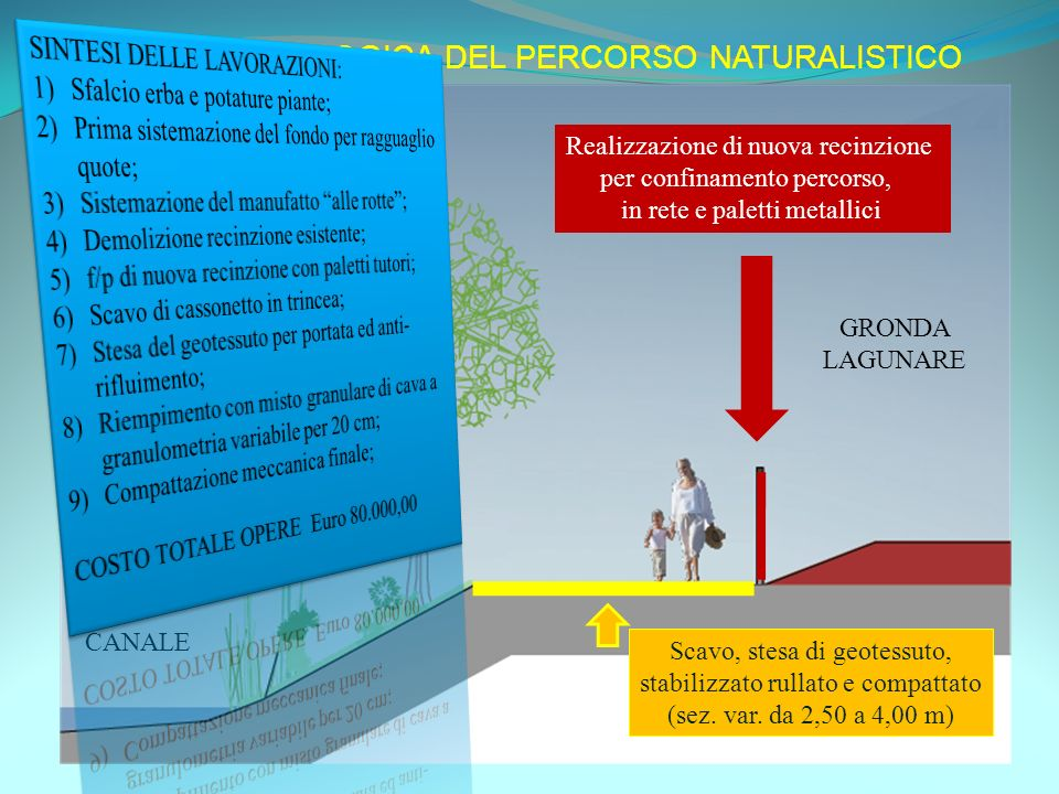 SEZIONE TIPOLOGICA DEL PERCORSO NATURALISTICO Scavo, stesa di geotessuto, stabilizzato rullato e compattato (sez.