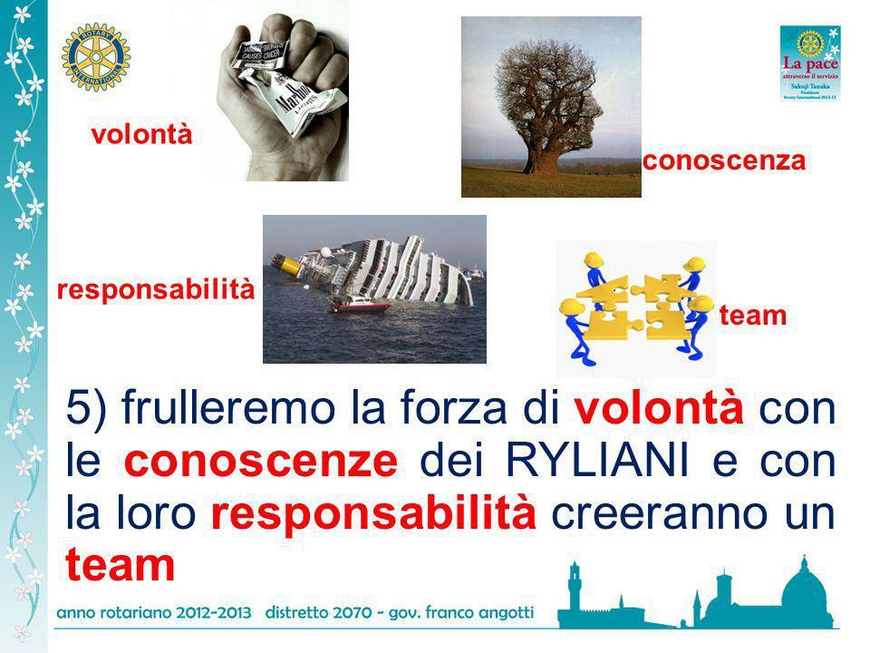 5) frulleremo la forza di volontà con le conoscenze dei RYLIANI e con la loro responsabilità creeranno un team volontà conoscenza responsabilità team