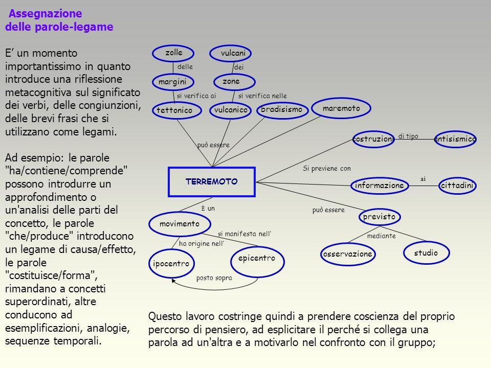 Assegnazione delle parole-legame E un momento importantissimo in quanto introduce una riflessione metacognitiva sul significato dei verbi, delle congiunzioni, delle brevi frasi che si utilizzano come legami.