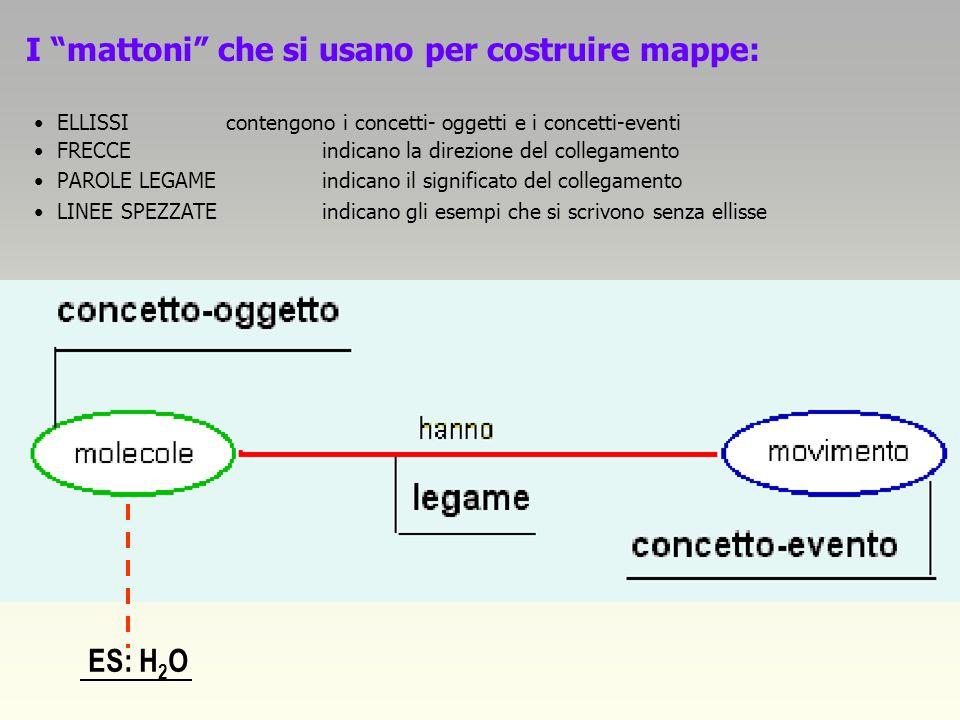 I mattoni che si usano per costruire mappe: ES: H 2 O ELLISSIcontengono i concetti- oggetti e i concetti-eventi FRECCEindicano la direzione del collegamento PAROLE LEGAMEindicano il significato del collegamento LINEE SPEZZATEindicano gli esempi che si scrivono senza ellisse