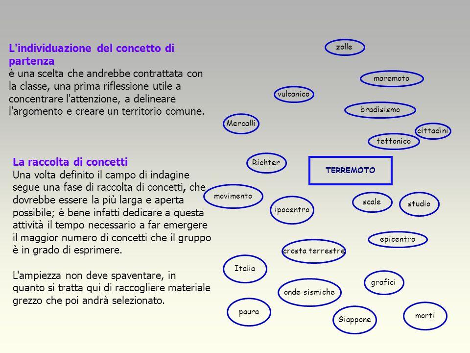 Le mappe, come tutti gli strumenti, hanno una metodologia duso consolidata e verificata che prevede una precisa sequenza di fasi: Individuazione del c