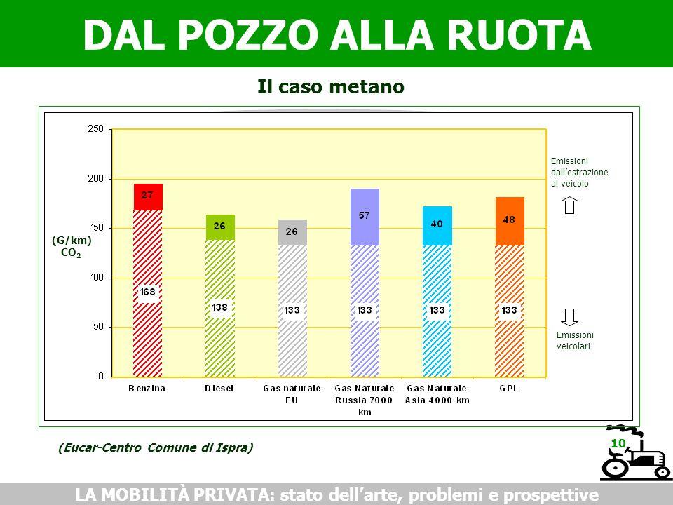 DAL POZZO ALLA RUOTA LA MOBILITÀ PRIVATA: stato dellarte, problemi e prospettive Il caso metano (Eucar-Centro Comune di Ispra) 10 Emissioni dallestrazione al veicolo Emissioni veicolari (G/km) CO 2