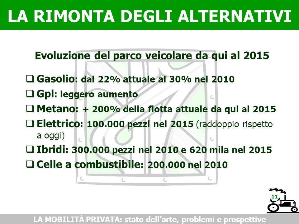 LA RIMONTA DEGLI ALTERNATIVI LA MOBILITÀ PRIVATA: stato dellarte, problemi e prospettive Evoluzione del parco veicolare da qui al 2015 Gasolio : dal 22% attuale al 30% nel 2010 Gpl : leggero aumento Metano : + 200% della flotta attuale da qui al 2015 Elettrico : 100.000 pezzi nel 2015 (raddoppio rispetto a oggi) Ibridi : 300.000 pezzi nel 2010 e 620 mila nel 2015 Celle a combustibile : 200.000 nel 2010 11