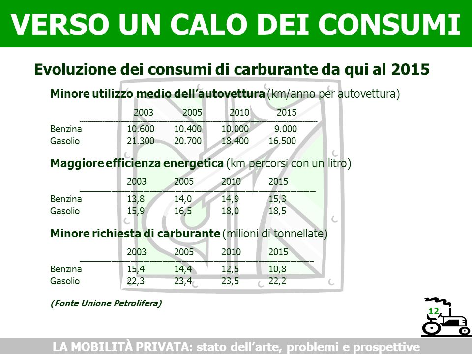 VERSO UN CALO DEI CONSUMI LA MOBILITÀ PRIVATA: stato dellarte, problemi e prospettive Evoluzione dei consumi di carburante da qui al 2015 Minore utili