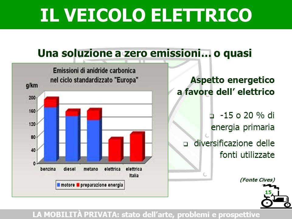 IL VEICOLO ELETTRICO LA MOBILITÀ PRIVATA: stato dellarte, problemi e prospettive Una soluzione a zero emissioni… o quasi Aspetto energetico a favore d