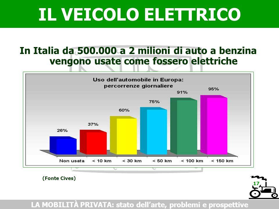 IL VEICOLO ELETTRICO LA MOBILITÀ PRIVATA: stato dellarte, problemi e prospettive In Italia da 500.000 a 2 milioni di auto a benzina vengono usate come