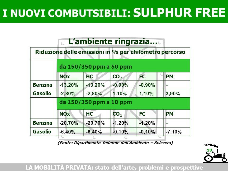 I NUOVI COMBUTSIBILI: SULPHUR FREE LA MOBILITÀ PRIVATA: stato dellarte, problemi e prospettive Lambiente ringrazia… (Fonte: Dipartimento federale dell Ambiente – Svizzera) 18 Riduzione delle emissioni in % per chilometro percorso da 150/350 ppm a 50 ppm NOxHCCO 2 FCPM Benzina -13,20% -0,90% - Gasolio -2,80% 1,10% 3,90% da 150/350 ppm a 10 ppm NOxHCCO 2 FCPM Benzina -20,70% -1,20% - Gasolio -6,40% -0,10% -7,10%