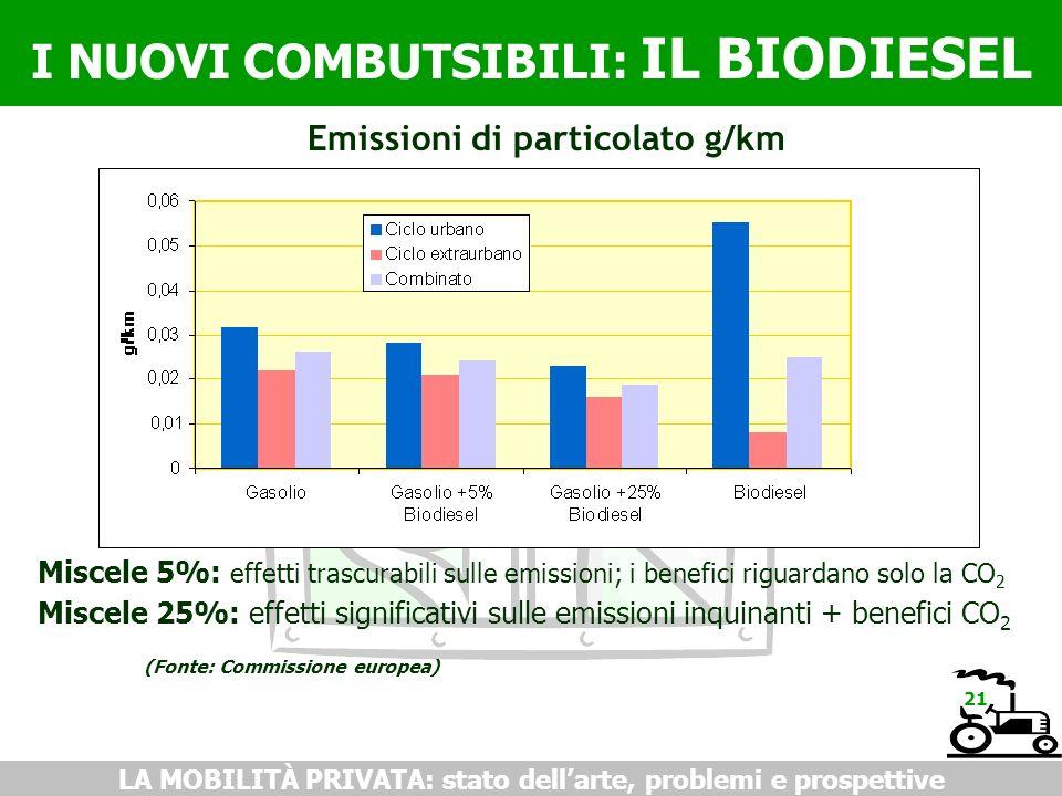 I NUOVI COMBUTSIBILI: IL BIODIESEL LA MOBILITÀ PRIVATA: stato dellarte, problemi e prospettive Emissioni di particolato g/km Miscele 5%: effetti trascurabili sulle emissioni; i benefici riguardano solo la CO 2 Miscele 25%: effetti significativi sulle emissioni inquinanti + benefici CO 2 (Fonte: Commissione europea) 21