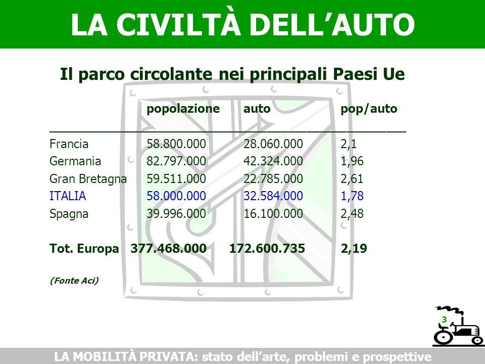 LA CIVILTÀ DELLAUTO LA MOBILITÀ PRIVATA: stato dellarte, problemi e prospettive Il parco circolante nei principali Paesi Ue popolazioneautopop/auto __