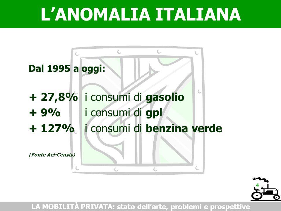 LANOMALIA ITALIANA LA MOBILITÀ PRIVATA: stato dellarte, problemi e prospettive Dal 1995 a oggi: + 27,8%i consumi di gasolio + 9% i consumi di gpl + 12