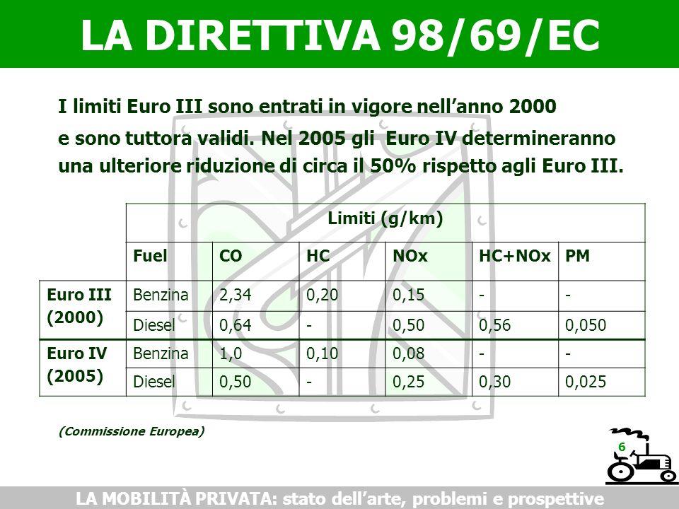 LA DIRETTIVA 98/69/EC LA MOBILITÀ PRIVATA: stato dellarte, problemi e prospettive I limiti Euro III sono entrati in vigore nellanno 2000 e sono tuttora validi.