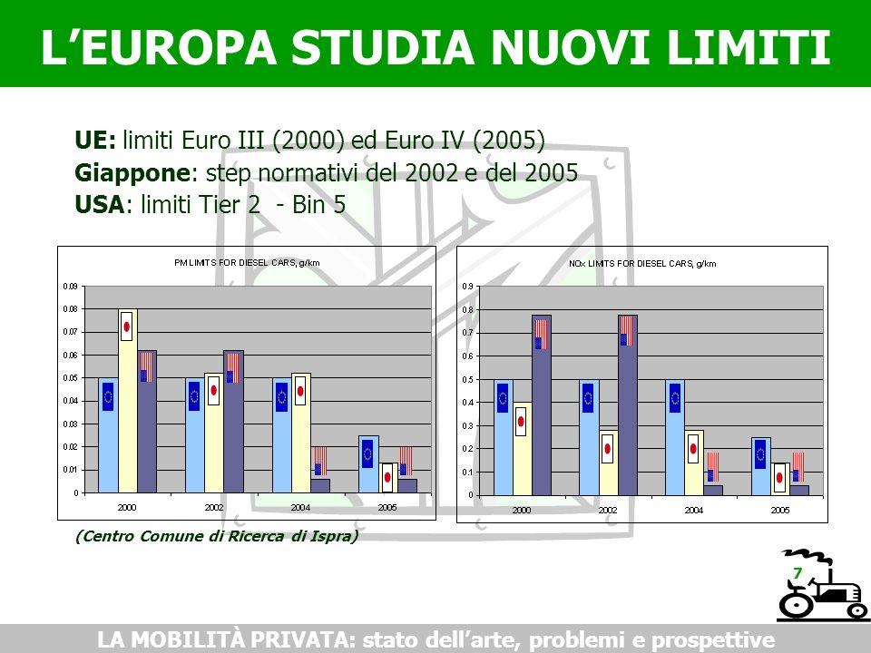 LEUROPA STUDIA NUOVI LIMITI LA MOBILITÀ PRIVATA: stato dellarte, problemi e prospettive UE: limiti Euro III (2000) ed Euro IV (2005) Giappone: step normativi del 2002 e del 2005 USA: limiti Tier 2 - Bin 5 (Centro Comune di Ricerca di Ispra) 7