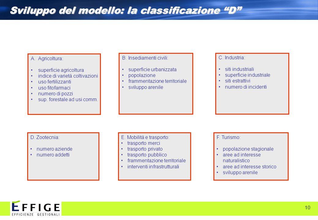10 Sviluppo del modello: la classificazione D C. Industria: siti industriali superficie industriale siti estrattivi numero di incidenti F. Turismo: po