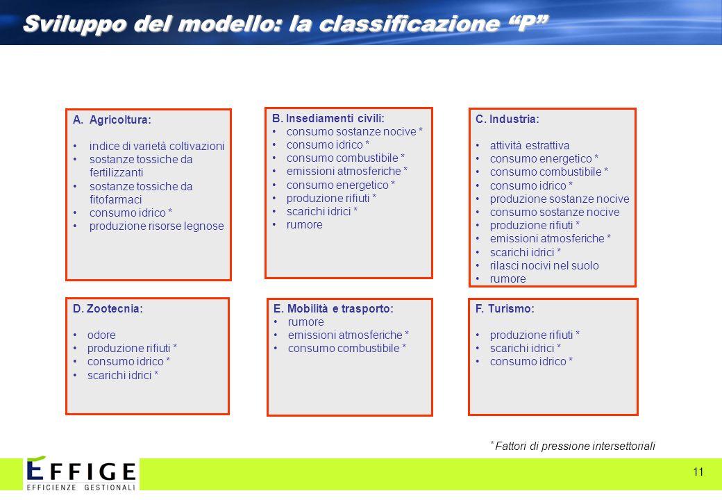 11 Sviluppo del modello: la classificazione P C. Industria: attività estrattiva consumo energetico * consumo combustibile * consumo idrico * produzion