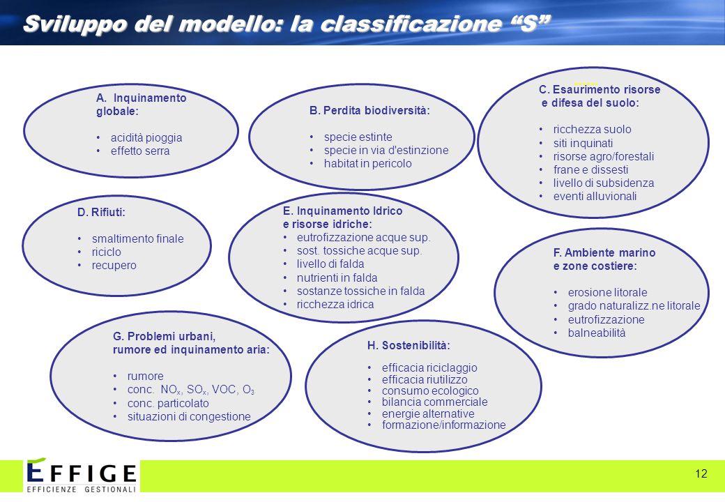 12 Sviluppo del modello: la classificazione S A. Inquinamento globale: acidità pioggia effetto serra C. Esaurimento risorse e difesa del suolo: ricche