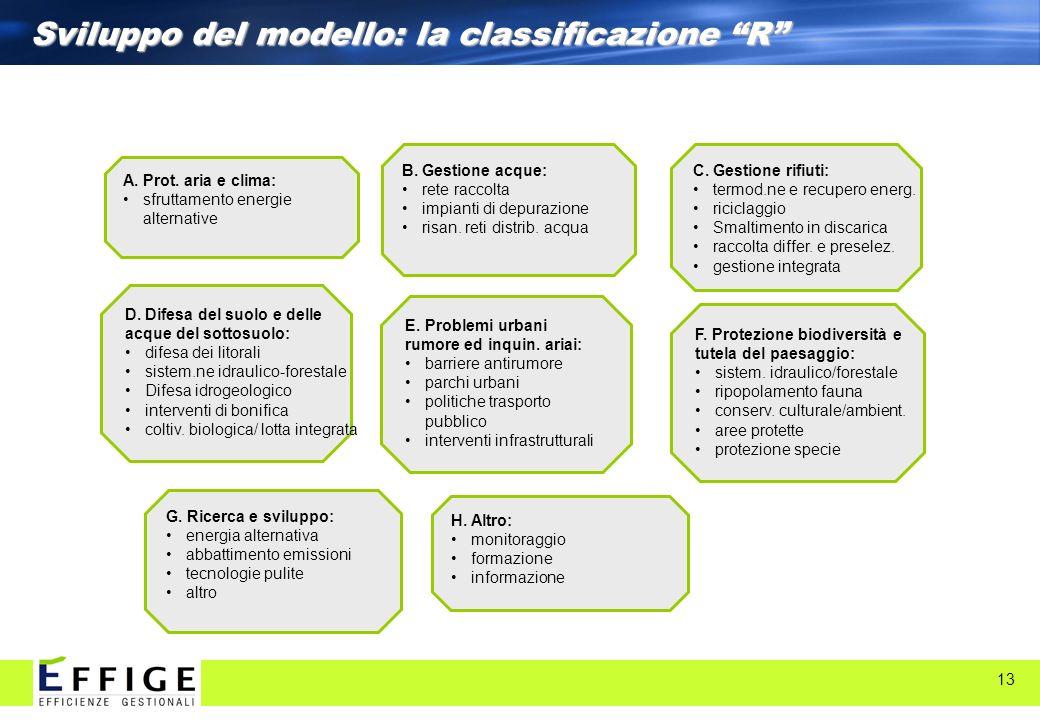 13 Sviluppo del modello: la classificazione R H. Altro: monitoraggio formazione informazione G. Ricerca e sviluppo: energia alternativa abbattimento e
