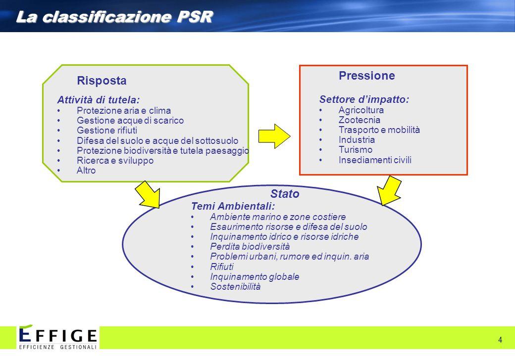 La classificazione PSR 4 Stato Temi Ambientali: Ambiente marino e zone costiere Esaurimento risorse e difesa del suolo Inquinamento idrico e risorse i